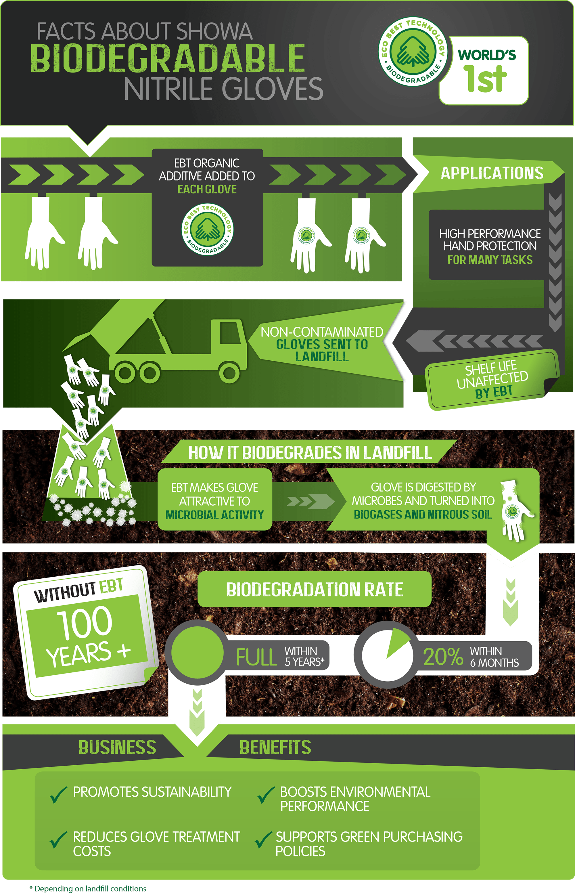 Facts about showa biodegradable nitrile gloves infographic - text version follows
