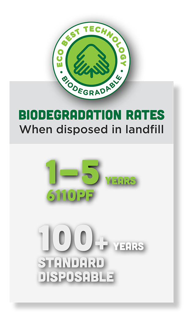 In a landfill the Showa 6100PF Biodegrades in one to five years compared to over 100 years for standard disposable gloves.